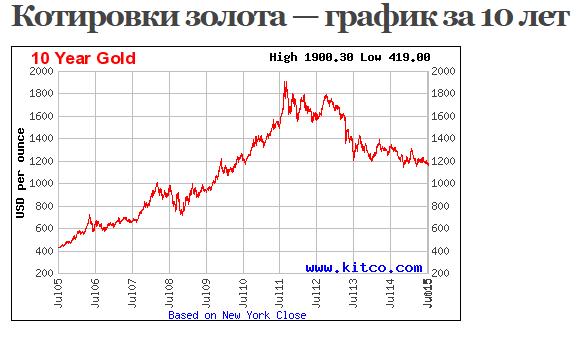 золото график цен за 10 лет