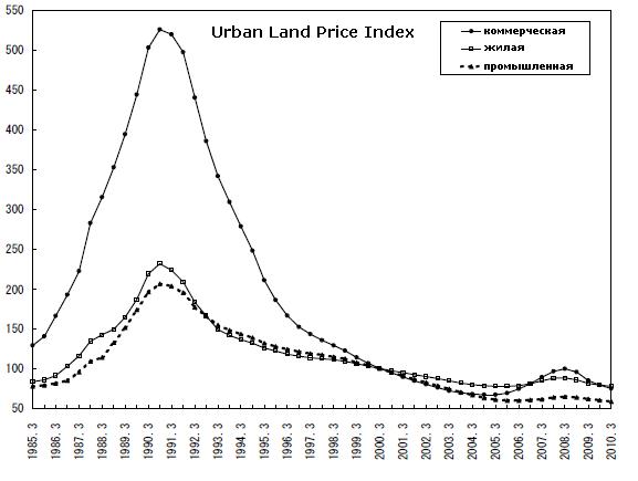 падение цен на недвижимость в японии