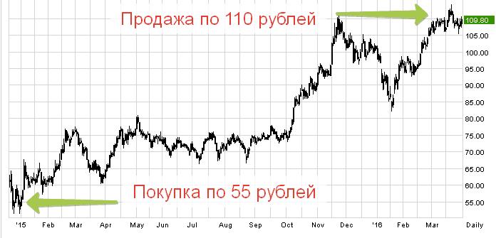 пассивное инвестирование в акции сбера