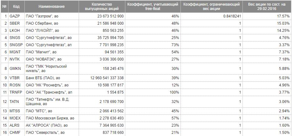 список акций голубых фишек
