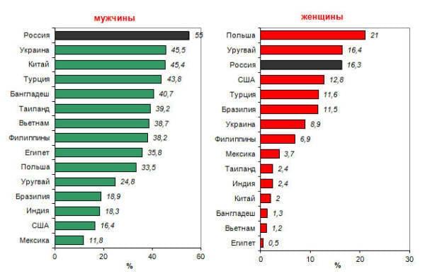 рейтинг стран курильщиков