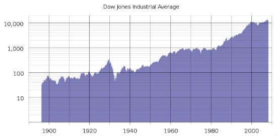 индекс Доу-Джонса
