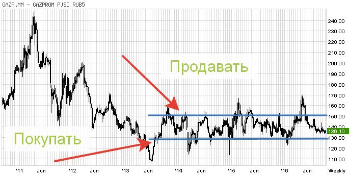 график Газпрома канал