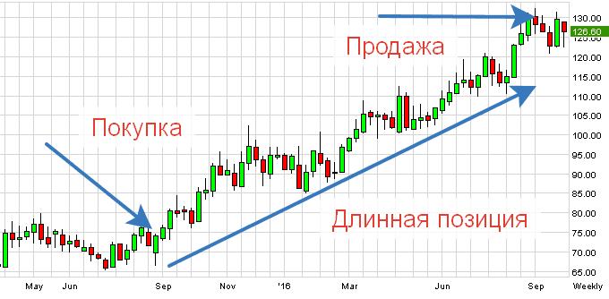 длинная позиция на акция московской биржи