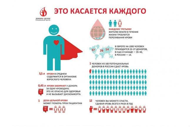 доноры в мире