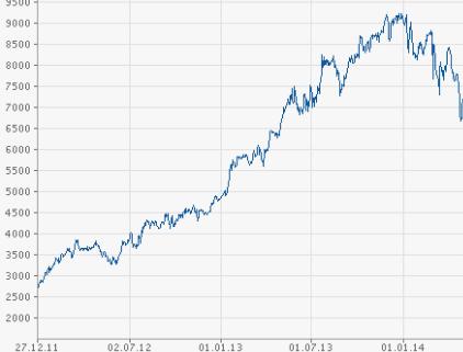 График акций Магнит