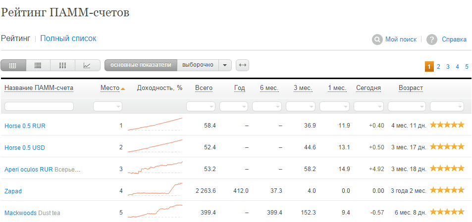 Рейтинг Памм счетов Альпари