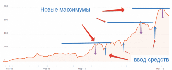 Стратегии инвестирования в ПАММ счета - доливки при просадке