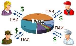 Изображение - Куда вложить деньги чтобы получать ежемесячный доход investitsii-v-pifyi