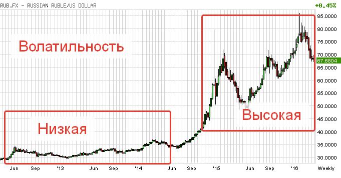 Волатильность на рынке