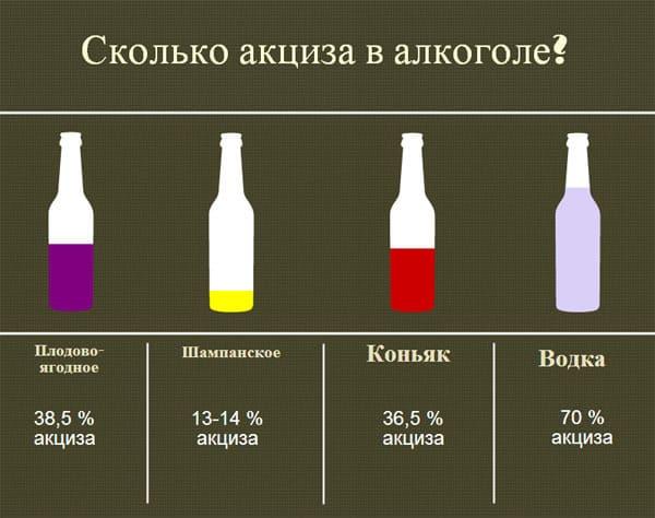 акциз на спиртное