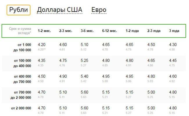 Изображение - Покупка облигаций физическими лицами vklad-Sberbank