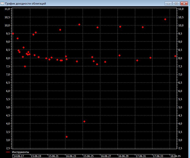 График доходности облигаций