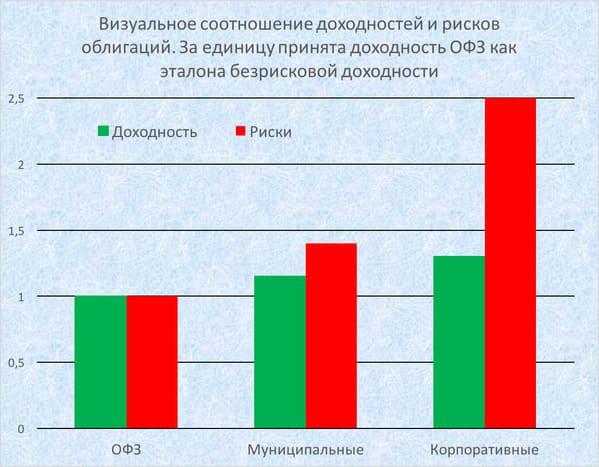 График риск доходность по облигациям