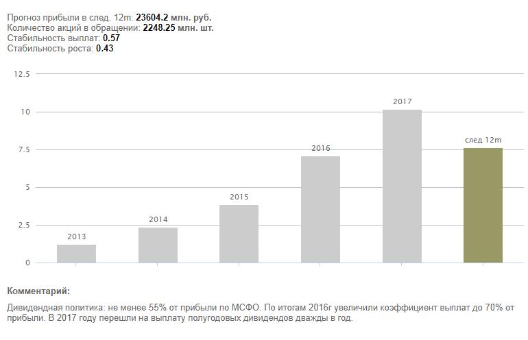 График дивидендов - Московская биржа