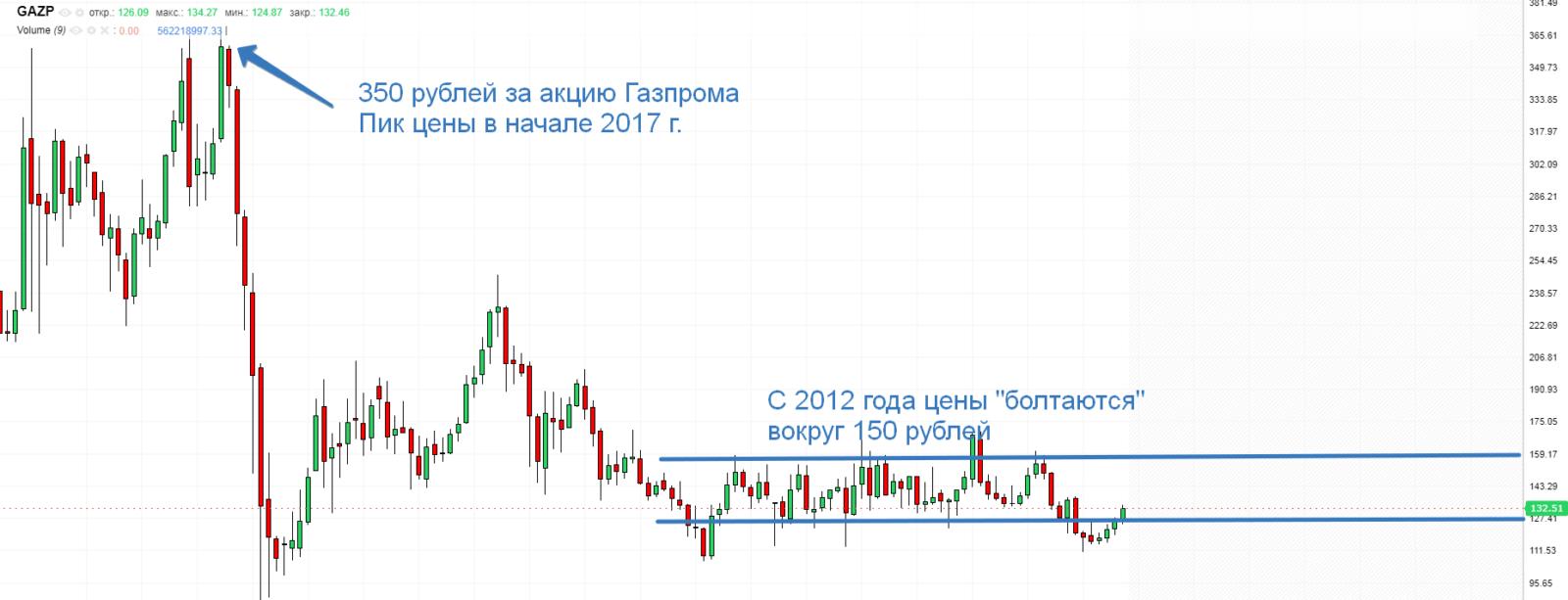 Котировки Газпрома за все время