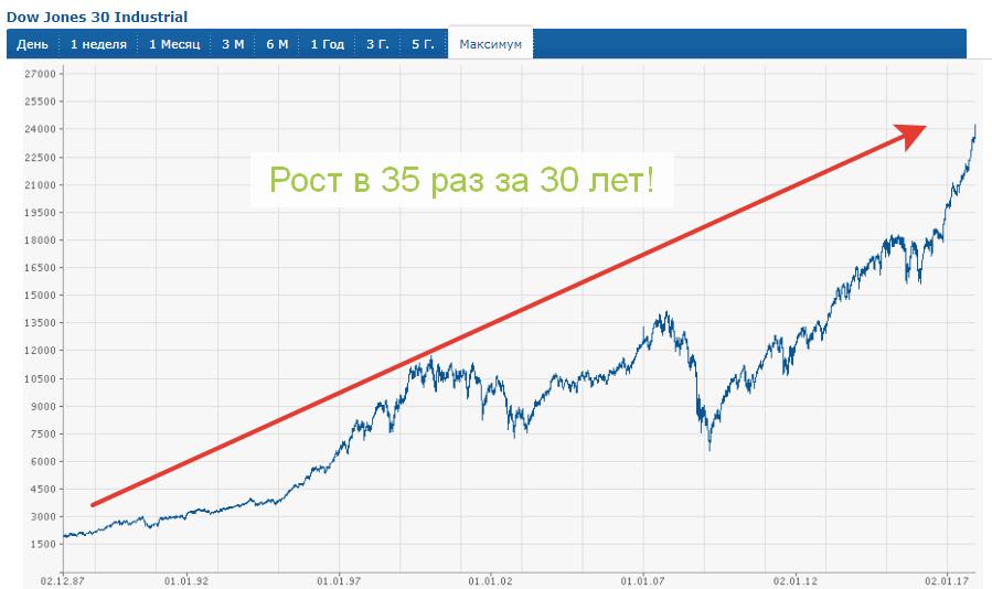 Доходность индекса Dow Jones с 1987