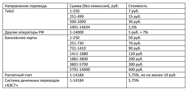Вывод средств с телефона теле2