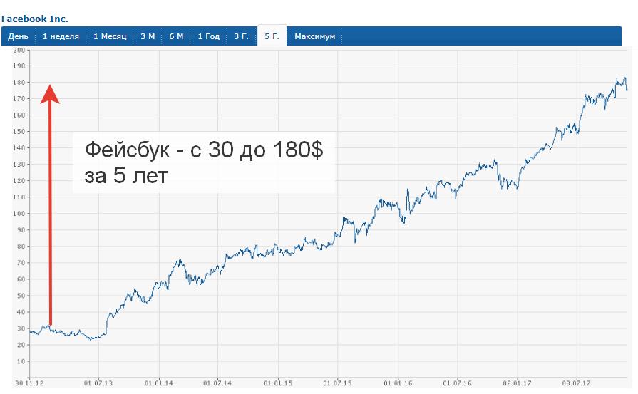 График акций FaceBook за 5 лет