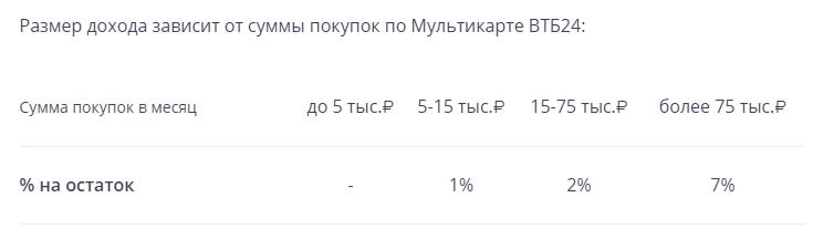 Мультикарта от ВТБ 24 - процент на остаток
