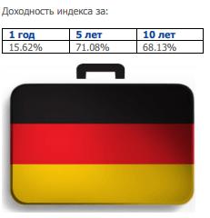 Доходность ETF германия