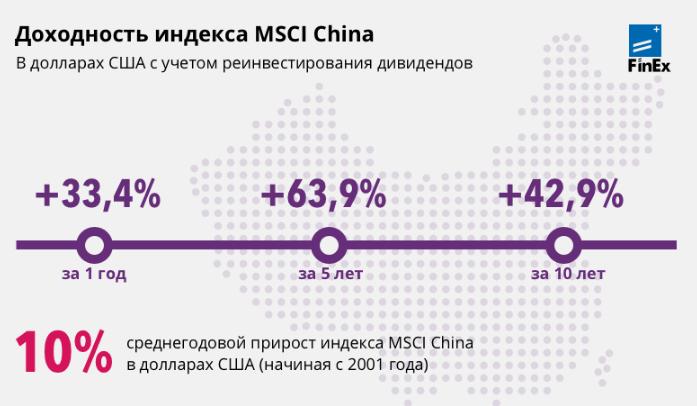 Доходность Китая