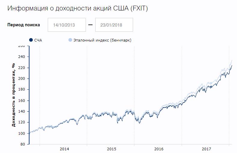 ETF FXIT - доходность