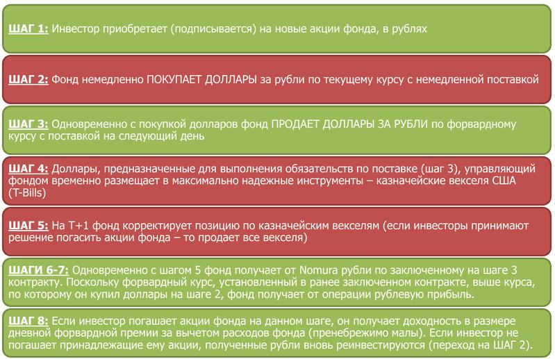 Схема вложений в FXMM