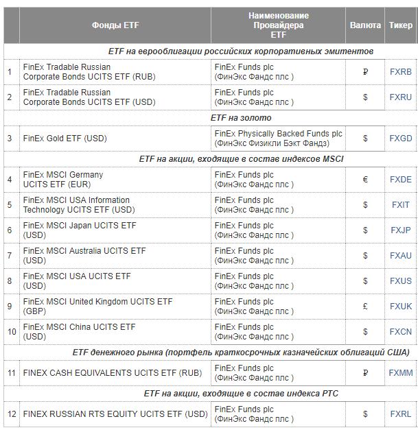 Список ETF