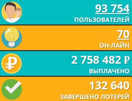 рейтинг моментальных лотерей