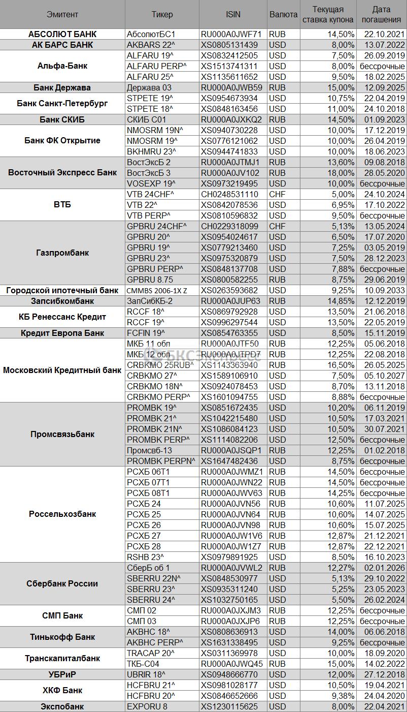Субординированные облигации - список