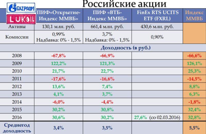 Доходности ПИФ, ETF по индексу ММВБ