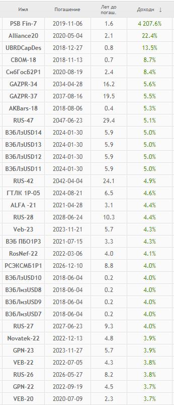 Доходность евробондов на Московской бирже