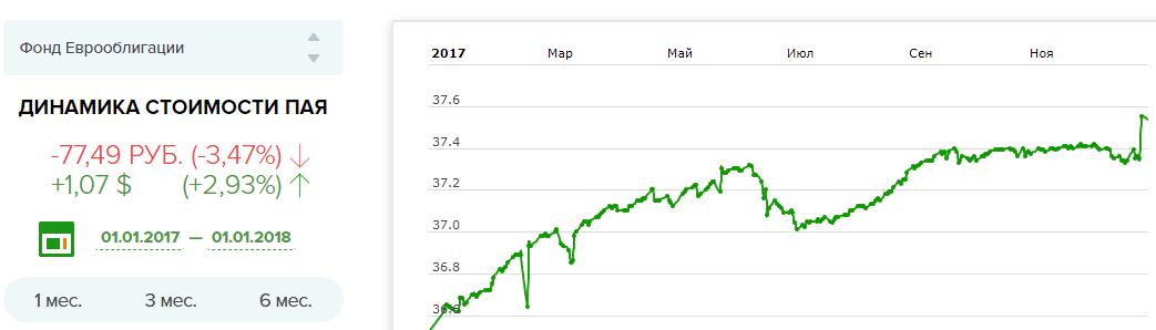 Доходность ПИФ еврооблигаций
