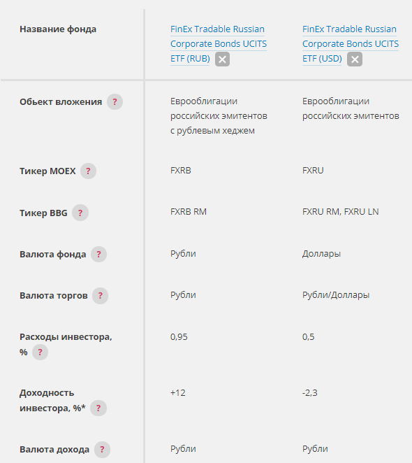 ETF на еврооблигации на ММВБ