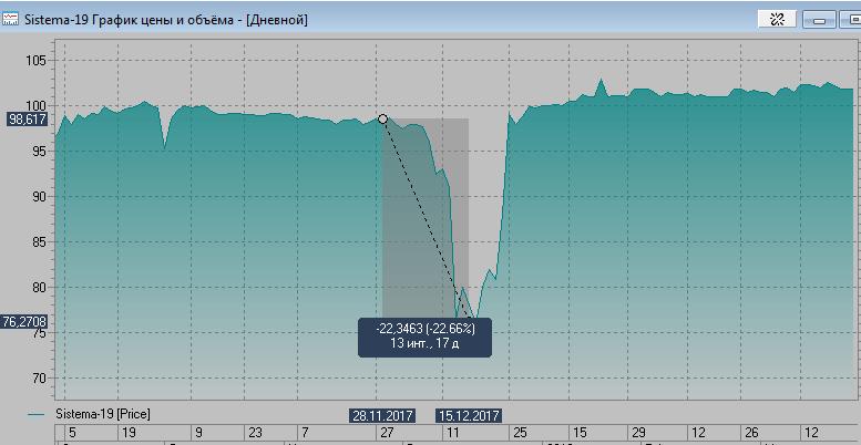 Еврооблигации АФК-система - график котировок