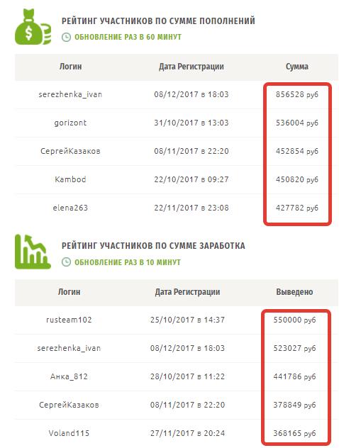 FruitMoney - суммы вложенных денег