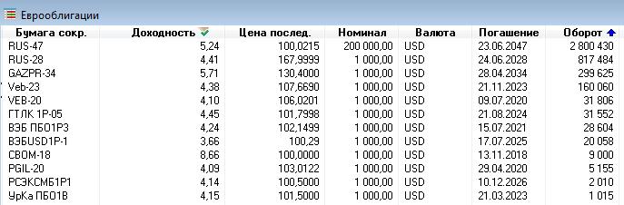 Евробонды на ММВБ