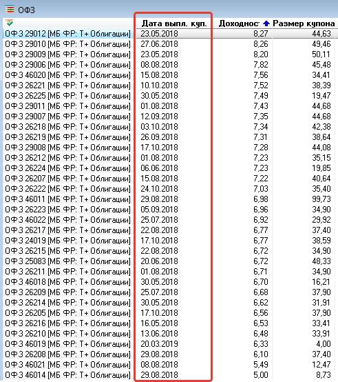 ОФЗ - даты выплат купонов