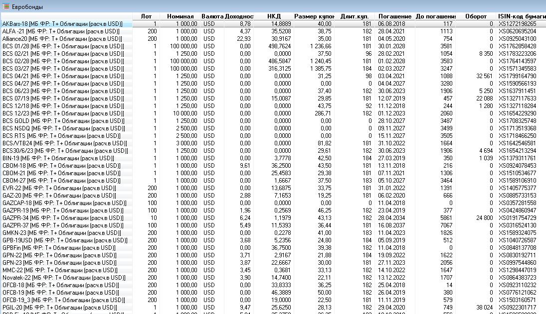 Еврооблигации на ММВБ