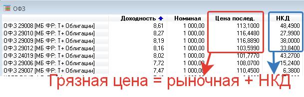 Грязная цена облигации - формула