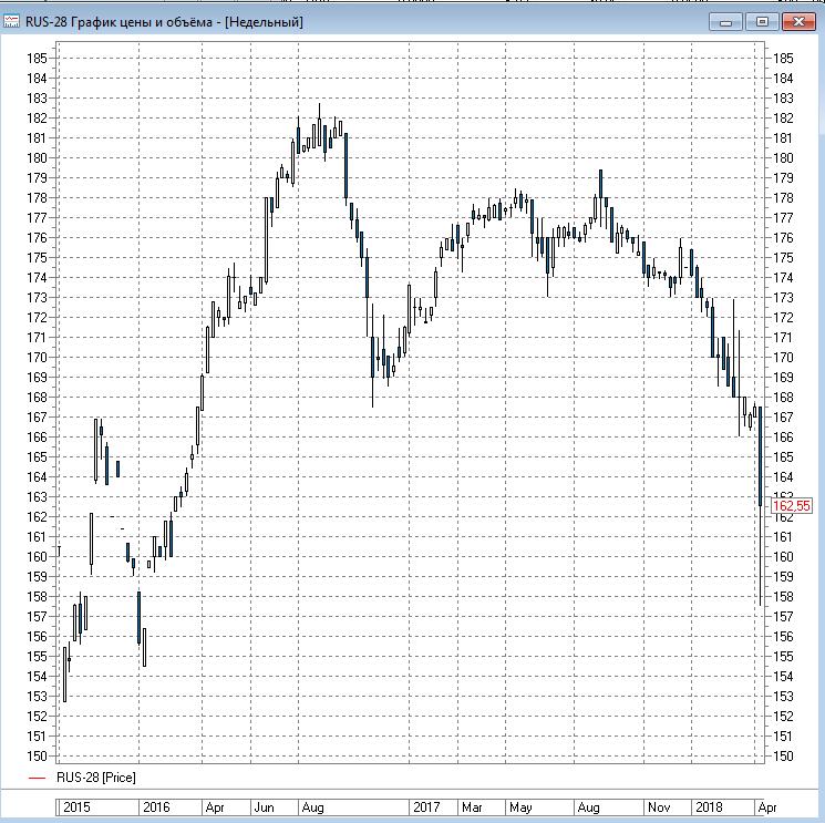 График еврооблигации Rus-28