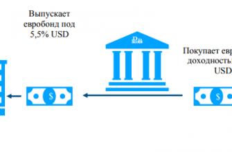 Купить еврооблигации физическому лицу