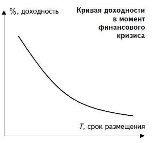 Перевернутая кривая доходности