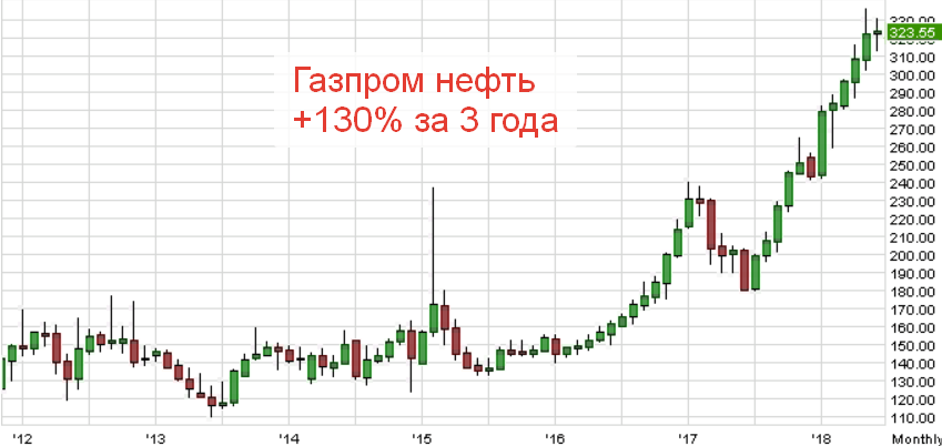 График котировок Газпром нетфть