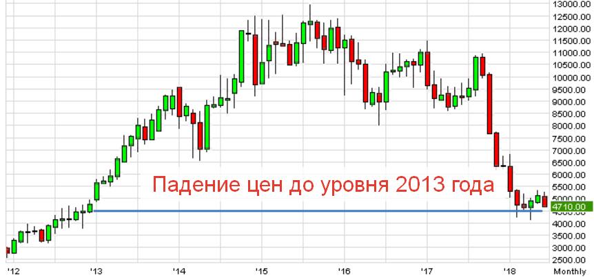 График акций Магнит - падение 60%