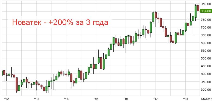 График котировок Новатэк