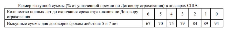 ИСЖ - размер выкупных сумм