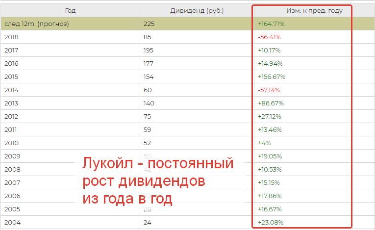 Лукойл - рост дивидендов