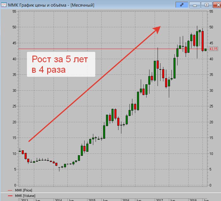 График котировок ММК на фондовом рынке